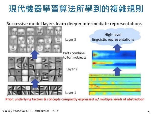 陳昇瑋 / 台灣產業 AI 化 - 如何跨出第一步? 現代機器學習算法所學到的複雜規則 29