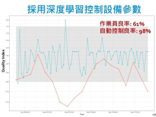 台灣人工智慧學校首屆開學典禮 預測某段時間後的設備狀態 258