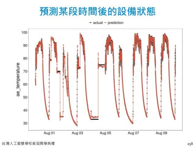 台灣人工智慧學校首屆開學典禮 260 染整業的打色問題