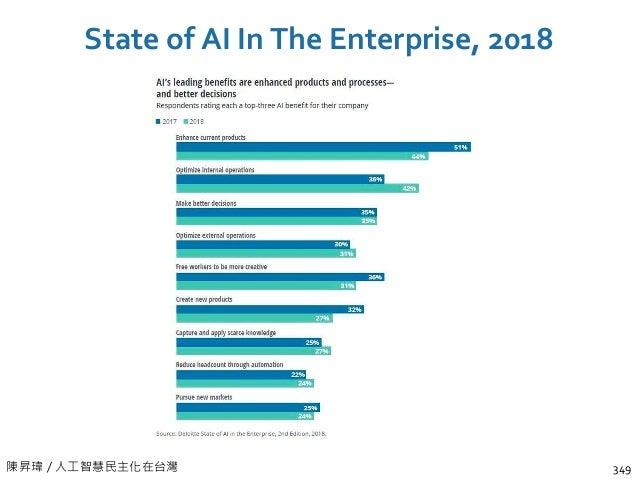 陳昇瑋 / 資料科學人才的養成 Major Roles in an AI Team 353 Product Manager Data Scientist Machine Learning Engineer Data Engineer