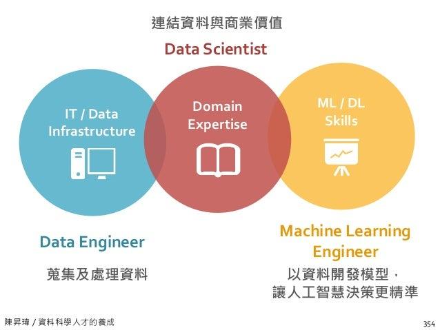 陳昇瑋 / 人工智慧民主化在台灣 經理人須具備的 10 個認知 (1/2) 沒有資料就不會有人工智慧 也不是有資料,就一定能產出人工智慧:資料 品質與模型建立方法也是關鍵 你從來沒有答案的事情,人工智慧也不會有 沒有變異的資料,等於沒有資訊,同...