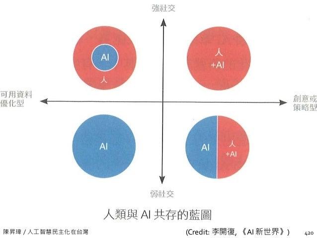 陳昇瑋 / 人工智慧民主化在台灣 AI outperformed 20 corporate lawyers at legal work 422 Challenge: review risks contained in five non-disc...