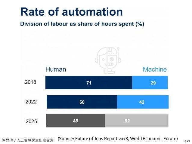 陳昇瑋 / 人工智慧民主化在台灣 The Jobs Landscape in 2022 423(Source: Future of Jobs Report 2018,World Economic Forum) Note: Roles marke...