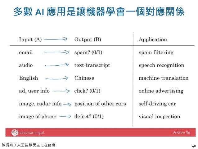 陳昇瑋 / 人工智慧民主化在台灣 多數 AI 應用是讓機器學會一個對應關係 40