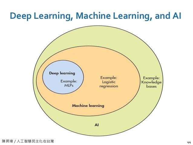 陳昇瑋 / 人工智慧民主化在台灣 Deep Learning, Machine Learning, and AI 44