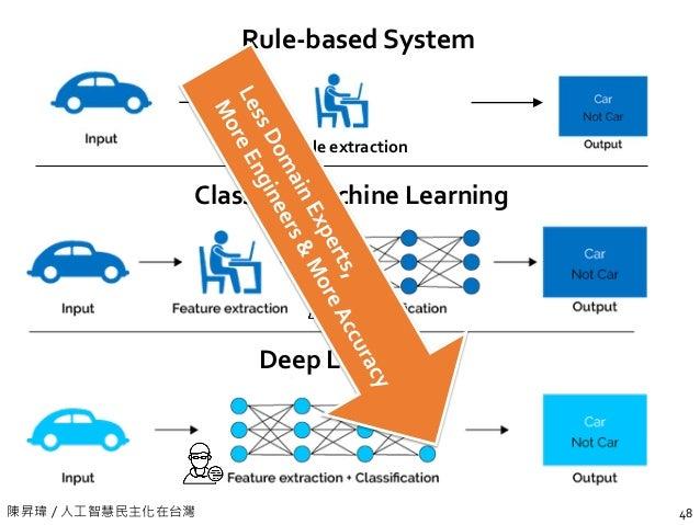 陳昇瑋 / 人工智慧民主化在台灣 48 Classical Machine Learning Deep Learning Rule-based System Rule extraction