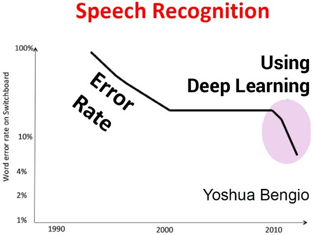 陳昇瑋 / 人工智慧民主化在台灣 51 Using Deep Learning