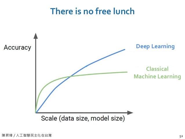 陳昇瑋 / 人工智慧民主化在台灣 There is no free lunch 52 Classical Machine Learning Deep Learning
