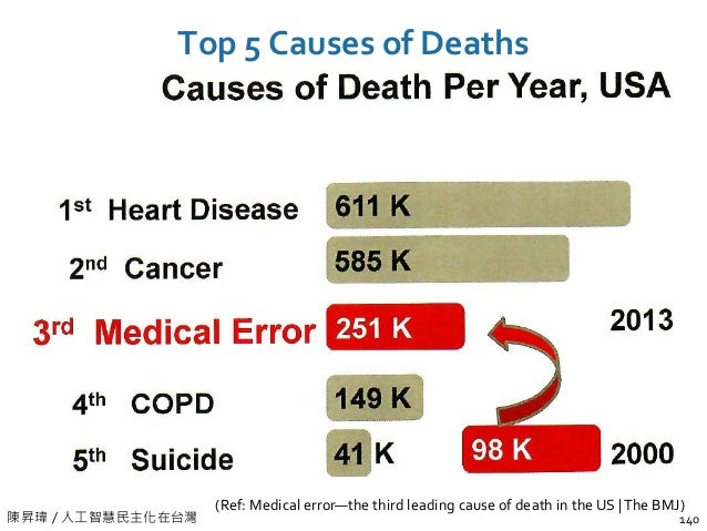 陳昇瑋 / 人工智慧民主化在台灣 Top 5 Causes of Deaths 140 (Ref: Medical error—the third leading cause of death in the US |The BMJ)
