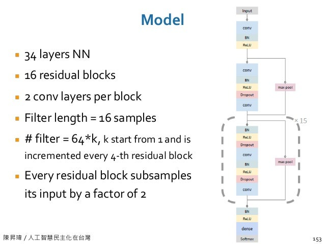 陳昇瑋 / 人工智慧民主化在台灣 Model 34 layers NN 16 residual blocks 2 conv layers per block Filter length = 16 samples # filter = 64*k,...