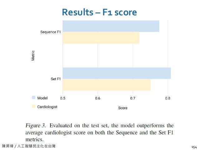 陳昇瑋 / 人工智慧民主化在台灣 Results – F1 score 154