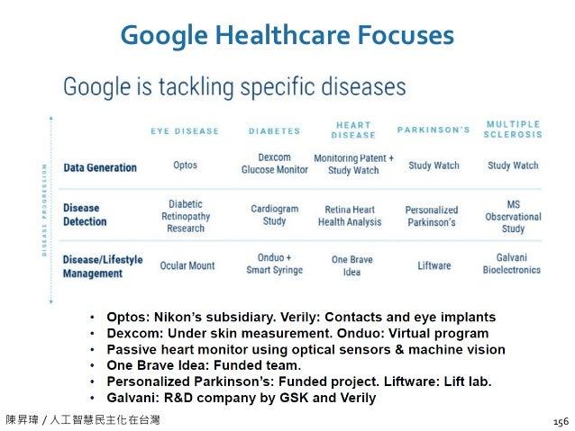 陳昇瑋 / 人工智慧民主化在台灣 Google Healthcare Focuses 156
