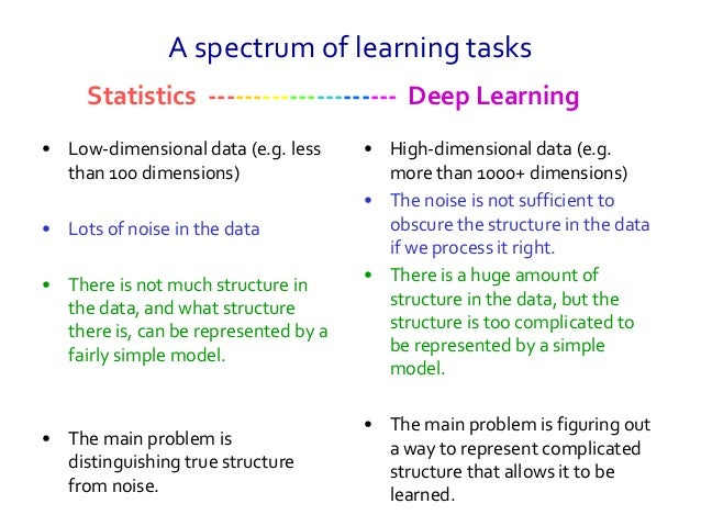 A spectrum of learning tasks • Low-dimensional data (e.g. less than 100 dimensions) • Lots of noise in the data • There is...