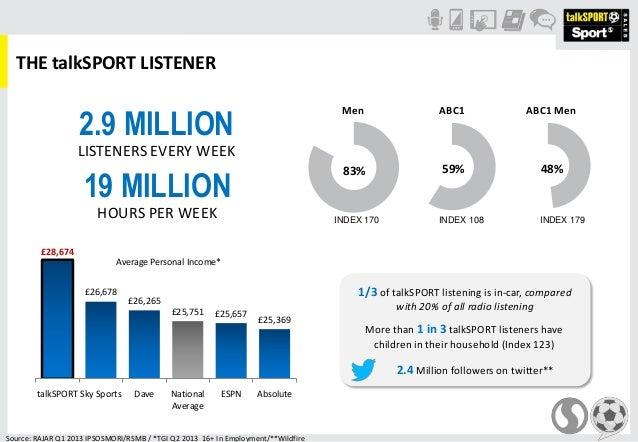 THE talkSPORT LISTENER83% 59% 48%INDEX 170 INDEX 108 INDEX 179Source: RAJAR Q1 2013 IPSOSMORI/RSMB / *TGI Q2 2013 16+ In E...