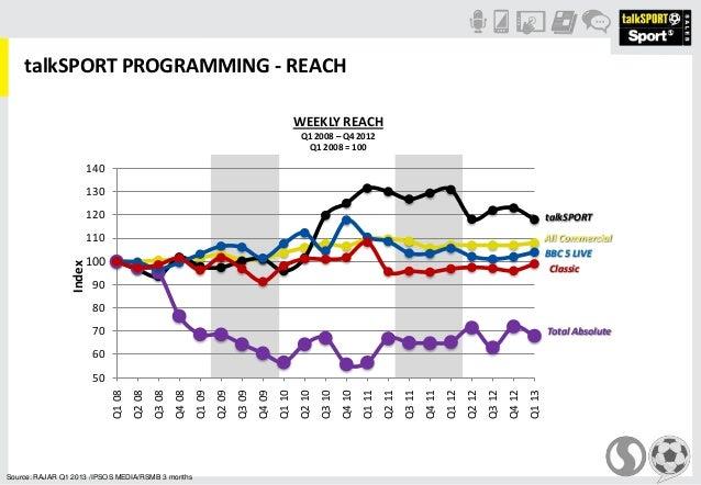 talkSPORT PROGRAMMING - REACHSource: RAJAR Q1 2013 /IPSOS MEDIA/RSMB 3 monthsWEEKLY REACHQ1 2008 – Q4 2012Q1 2008 = 100506...