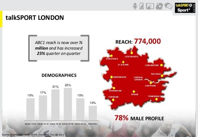 Source: RAJAR/IPSOS MORI/RSMB - talkSPORT TSA, Q2 2013 talkSPORT LONDON REACH: 774,000 78% MALE PROFILE LETCHWORTH RAYLEIG...
