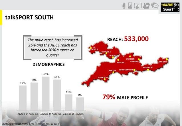 Source: RAJAR/IPSOS MORI/RSMB - talkSPORT TSA, Q2 2013 talkSPORT SOUTH REACH: 533,000 79% MALE PROFILE 17% 19% 23% 21% 11%...
