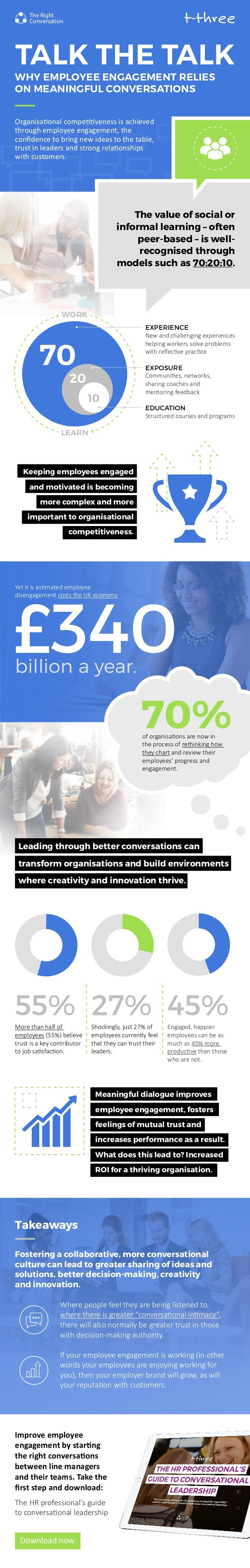 TALK THE TALK WHY EMPLOYEE ENGAGEMENT RELIES ON MEANINGFUL CONVERSATIONS Meaningful dialogue improves employee engagement,...