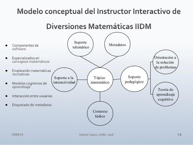 19/03/14 Gabriel López, UABC. 2006 14 Contexto lúdico Soporte a la interactividad Soporte telemático Tópico matemático Sop...