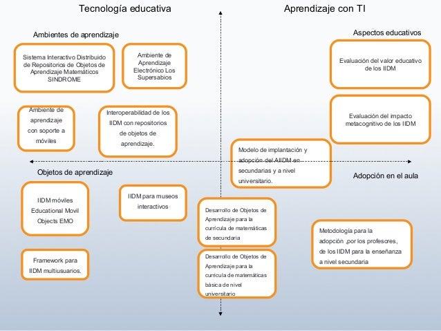 Ambiente de Aprendizaje Electrónico Los Supersabios Sistema Interactivo Distribuido de Repositorios de Objetos de Aprendiz...