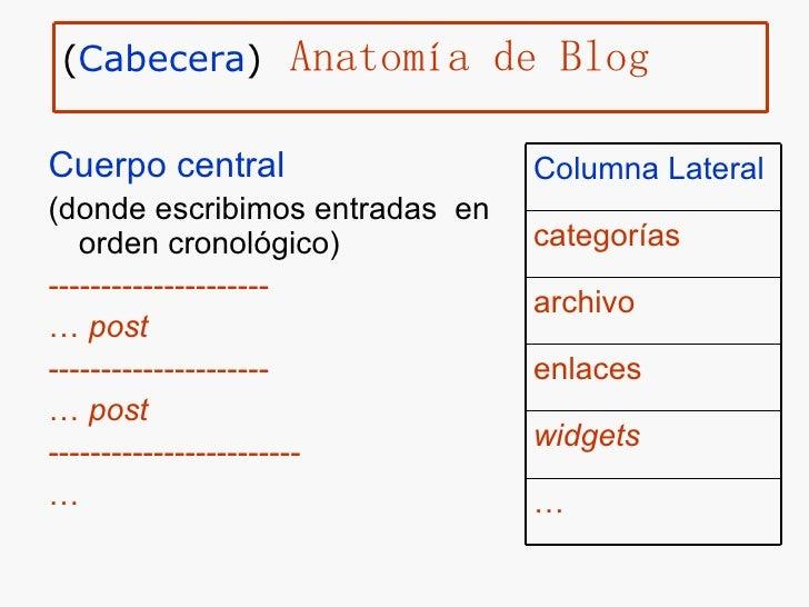 <ul><li>Cuerpo central   </li></ul><ul><li>(donde escribimos entradas  en orden cronológico) </li></ul><ul><li>-----------...