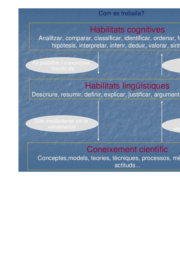Com es treballa?                           Habilitats cognitives  Analitzar, comparar, classificar, identificar, ordenar, ...