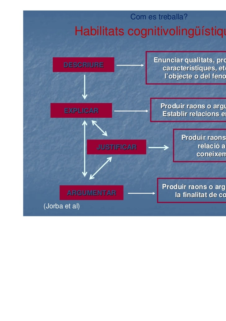 Com es treballa?          Habilitats cognitivolingüístiques                              Enunciar qualitats, propietats,  ...