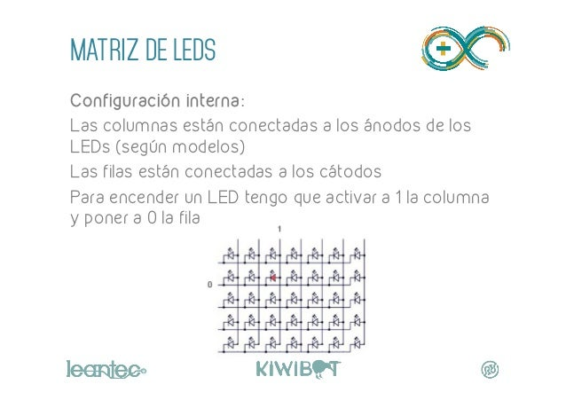 MATRIZ DE LEDS Configuración interna: Las columnas están conectadas a los ánodos de los LEDs (según modelos) Las filas est...