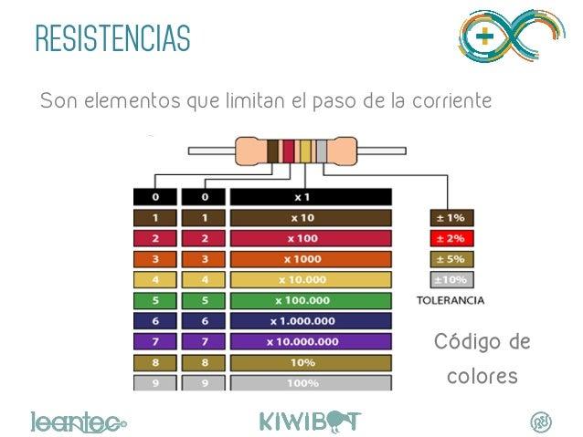 RESISTENCIAS   Son elementos que limitan el paso de la corriente Código de colores