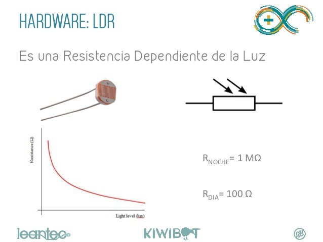 HARDWARE: LDR Es una Resistencia Dependiente de la Luz RNOCHE=  1  MΩ        RDIA=  100  Ω