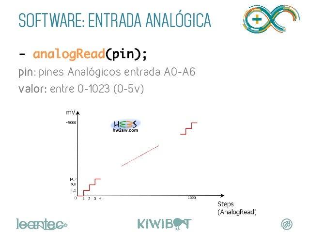 SOFTWARE: ENTRADA ANALÓGICA - analogRead(pin); pin: pines Analógicos entrada A0-A6 valor: entre 0-1023 (0-5v)
