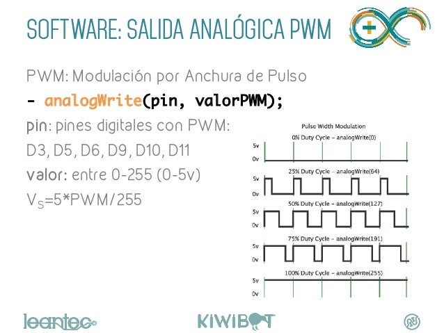 SOFTWARE: SALIDA ANALÓGICA pwm PWM: Modulación por Anchura de Pulso - analogWrite(pin, valorPWM); pin: pines digitales c...