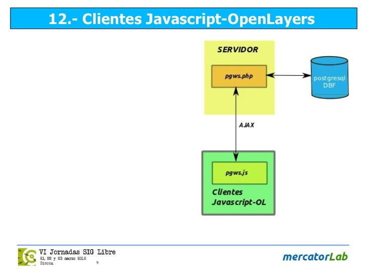 12.- Clientes Javascript-OpenLayers