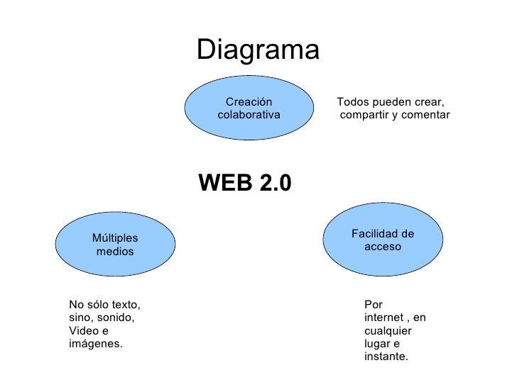 Diagrama Creación colaborativa Múltiples medios Facilidad de acceso Todos pueden crear, compartir y comentar No sólo texto...
