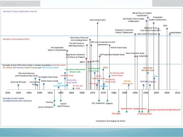 Escalas para estratificación del RCV  Score de Framingham  Modificación por NCEP ATP III  ATP III  SCORE  ASSIGN (Coh...