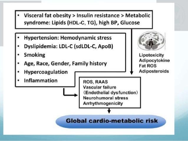 Escalas o calculadoras para la determinación del riesgo cardiovascular en los pacientes con o sin síndrome metabólico
