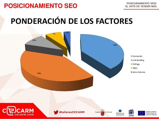 POSICIONAMIENTO WEB: EL ARTE DE VENDER MÁSPOSICIONAMIENTO SEO 40% 40% 10% 7% 3% Contenido Link Building OnPage RRSS otros ...