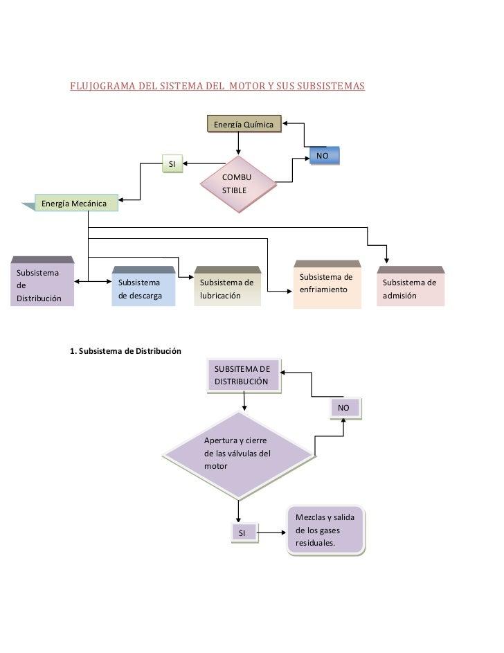 FLUJOGRAMA DEL SISTEMA DEL MOTOR Y SUS SUBSISTEMAS                                                  Energía Química       ...