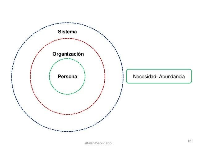 SistemaOrganización Persona                           Necesidad- Abundancia                                               ...