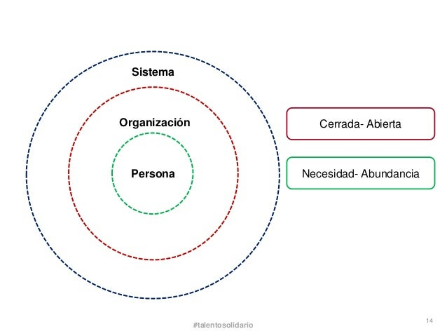 SistemaOrganización                          Cerrada- Abierta Persona                           Necesidad- Abundancia     ...