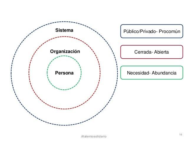 Sistema                          Público/Privado- ProcomúnOrganización                           Cerrada- Abierta Persona ...