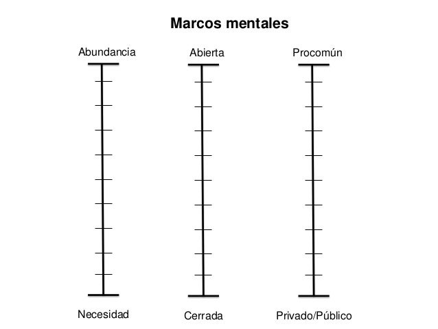 Marcos mentalesAbundancia     Abierta         ProcomúnNecesidad     Cerrada     Privado/Público