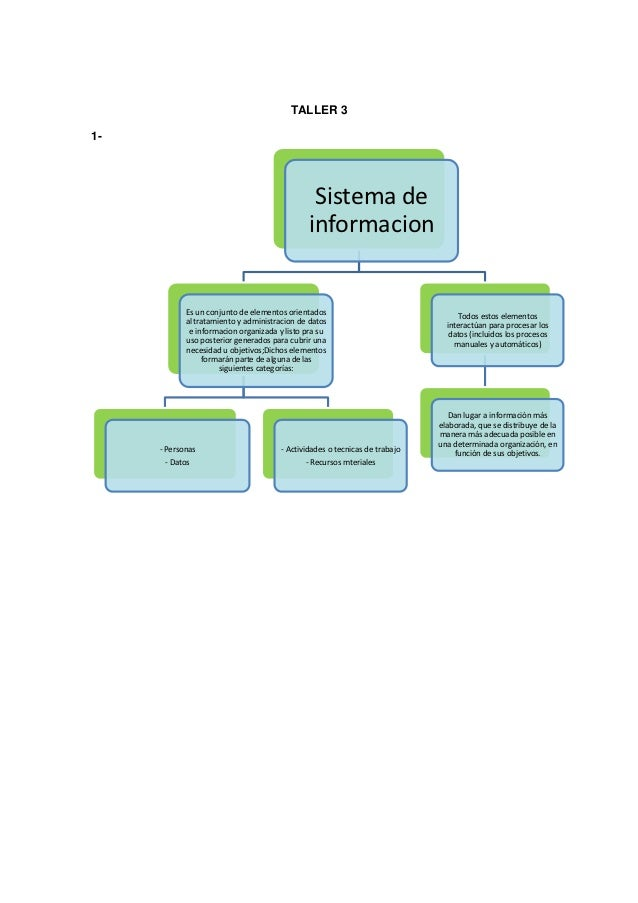 TALLER 31-                                                Sistema de                                               informa...