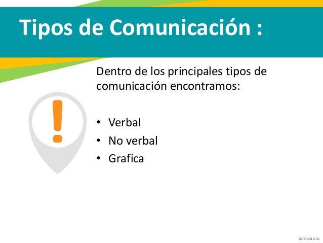 GC-F-004 V.01 Tipos de Comunicación : Dentro de los principales tipos de comunicación encontramos: • Verbal • No verbal • ...