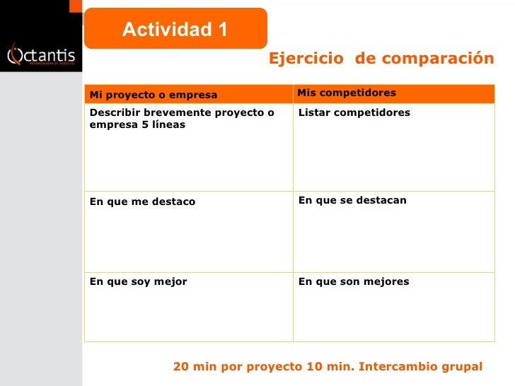 Ejercicio  de comparación Actividad 1 20 min por proyecto 10 min. Intercambio grupal Mi proyecto o empresa  Mis competidor...