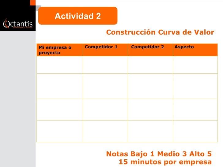 Construcción Curva de Valor Notas Bajo 1 Medio 3 Alto 5  15 minutos por empresa  Actividad 2 Mi empresa o proyecto Competi...