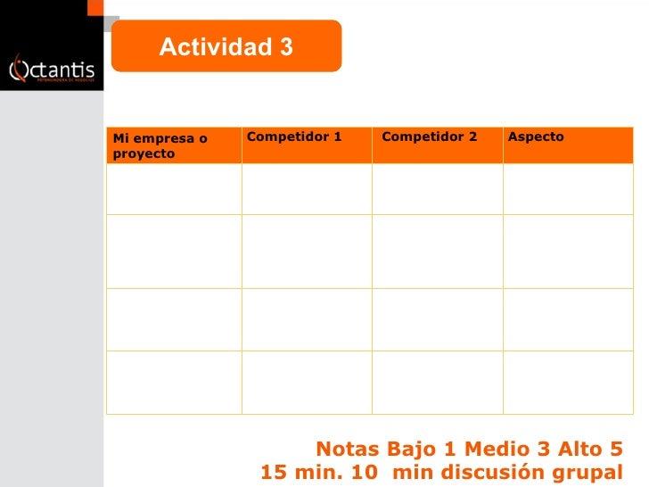 Notas Bajo 1 Medio 3 Alto 5 15 min. 10  min discusión grupal Actividad 3 Mi empresa o proyecto Competidor 1 Competidor 2 A...