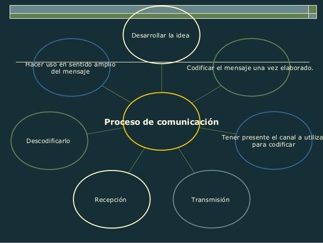 Hacer uso en sentido amplio  del mensaje  Descodificarlo  Codificar el mensaje una vez elaborado.  Tener presente el canal...