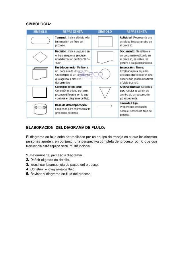 Taller de diagrama de flujo 3 simbologia elaboracion del diagrama ccuart Image collections
