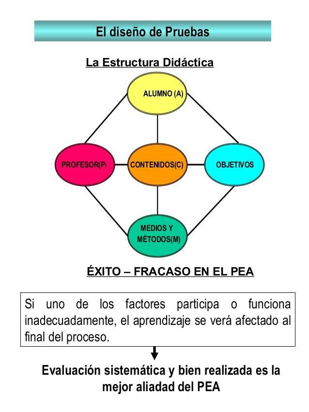 ALUMNO (A) MEDIOS Y MÉTODOS(M) CONTENIDOS(C)PROFESOR(P) OBJETIVOS La Estructura Didáctica El diseño de Pruebas ÉXITO – FRA...